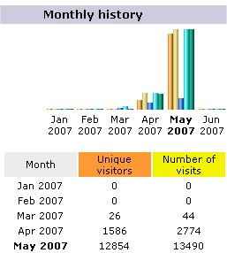 LifeReboot.com Site Traffic, May 2007