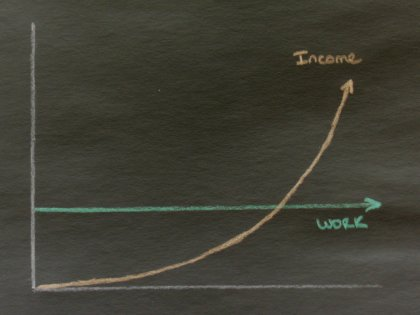 Graph: The Ideal Relationship -- Same Work, Increasing Income