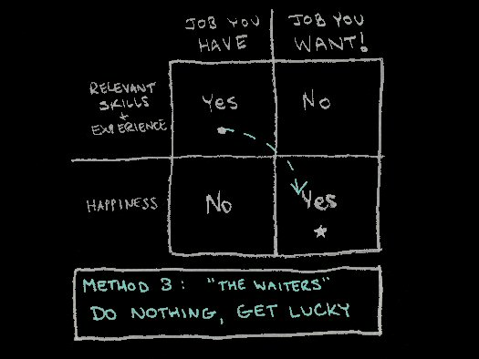 How to Change Careers: Method 3 - Do nothing, get lucky